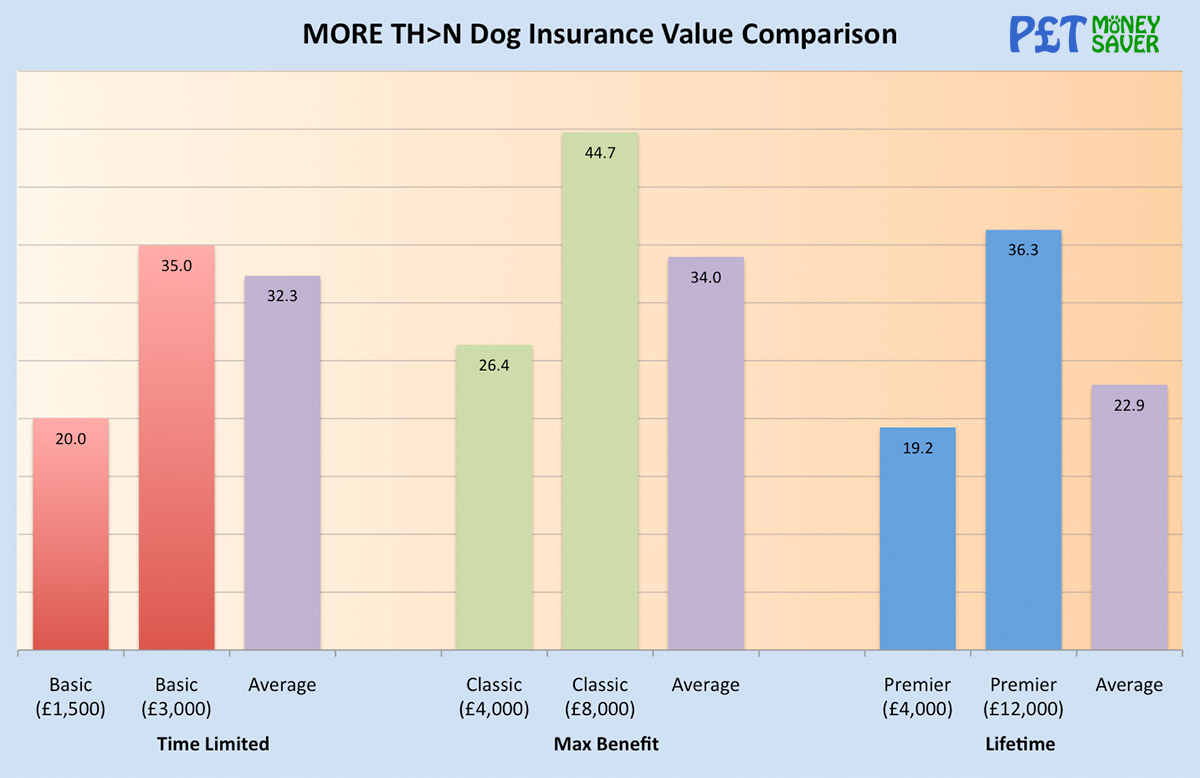 More Than Dog Insurance Value Comparison