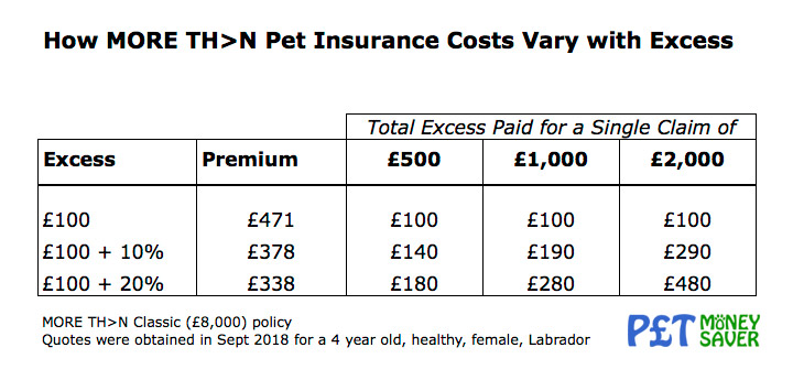 More Than Pet Insurance Costs Vary With Excess